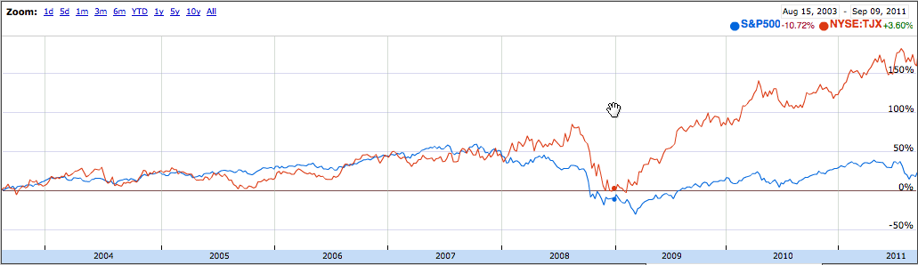 TJX Companies comparison with S&P 500