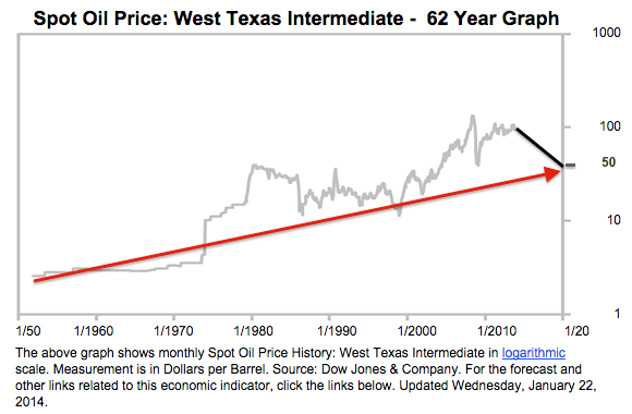 62 year chart of spot oil price