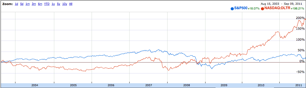 Dollar Tree Comparison with S&P 500