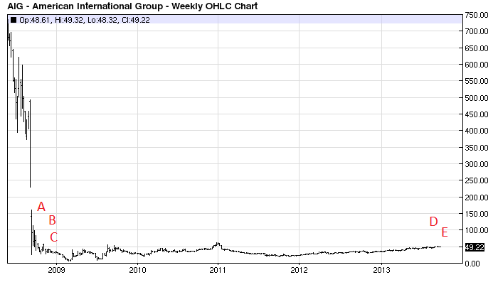 aig weekly price chart