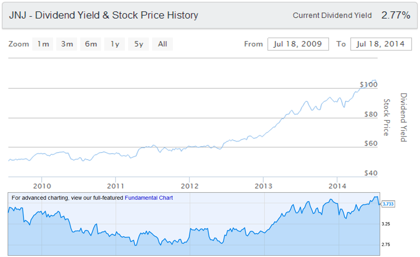 Johnson & Johnson Dividend Yield and Stock Price