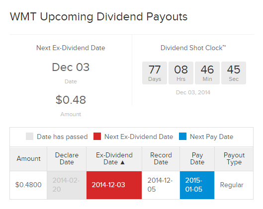 What Investors Need To Know About Ex Dividend Dates
