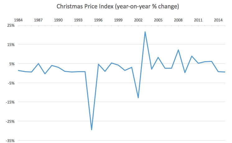 Christmas Price Index Year on year AVG