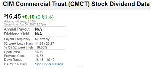 CIM Commercial Trust Data