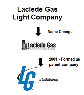 history of laclede gas light company