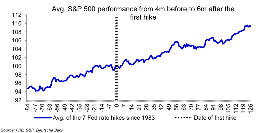 history of fed rate hikes since 1983