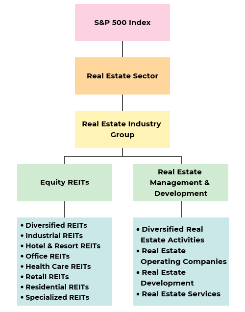 Know The Different Types Of Reits Dividend Com