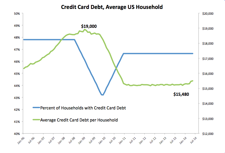 Credit Card Debt, Average US Household