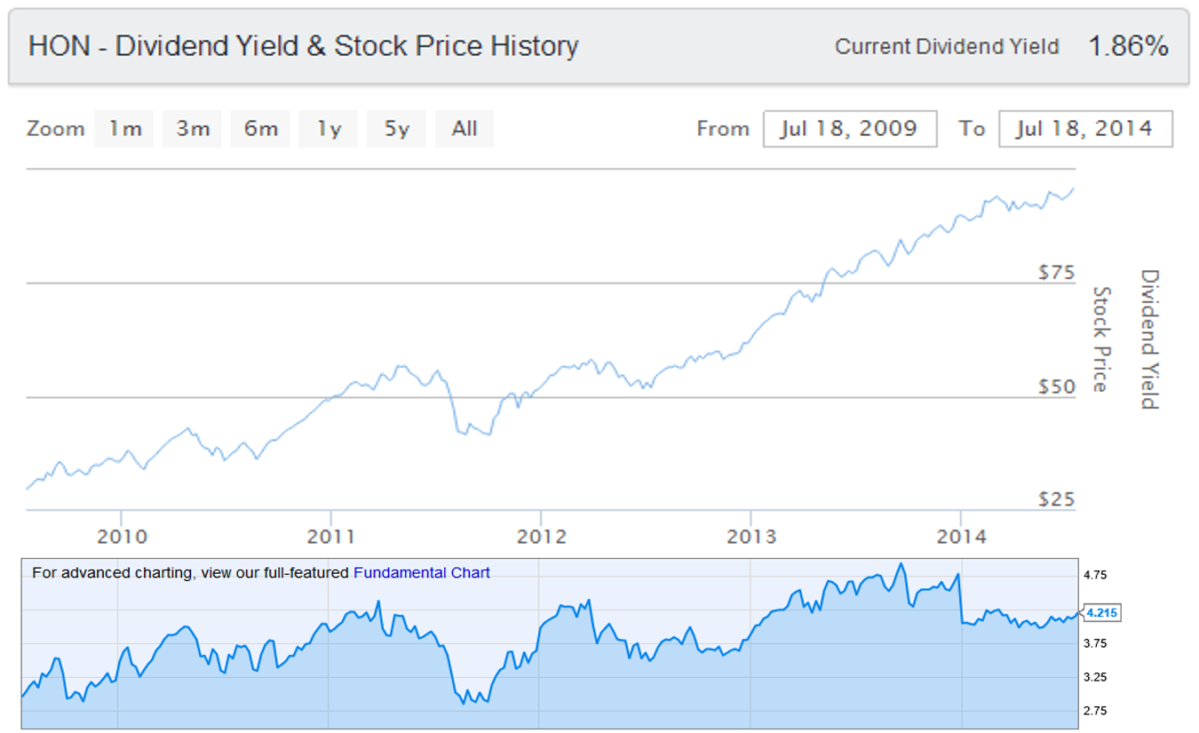 Honeywell Dividend Yield and Stock Price