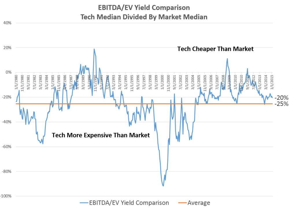 tech stock valuation comparison