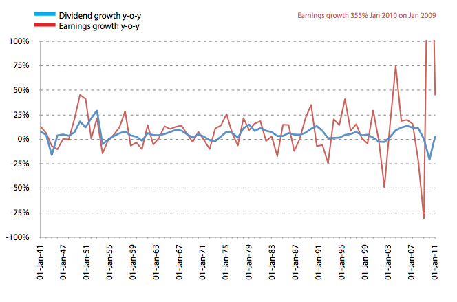 Dividends and earnings growth