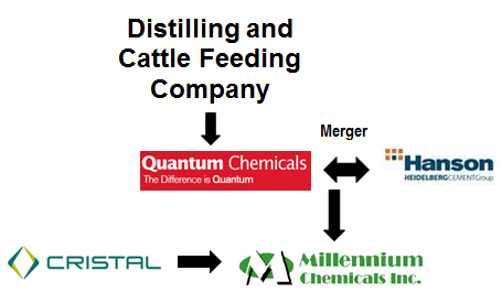 history of distilling and cattle feeding company