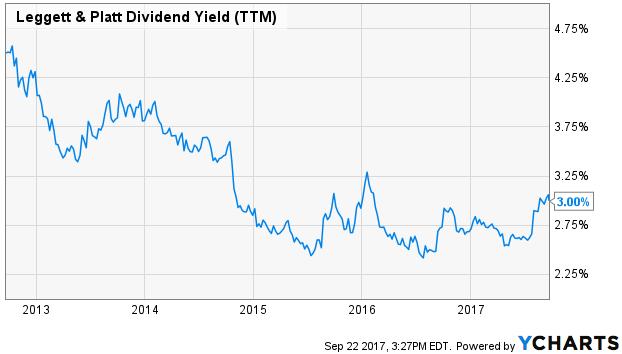 Revenu de dividendes Leggett et Platt (TTM)