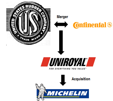 history of United States Rubber Company