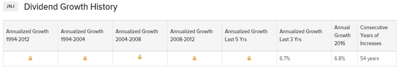 JNJ Dividend Growth History