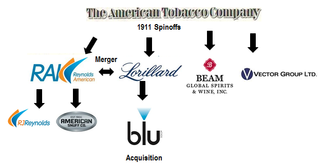 history of american tobacco company