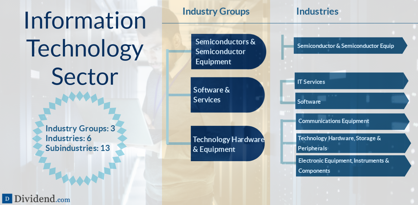 Information Technology Sector Image