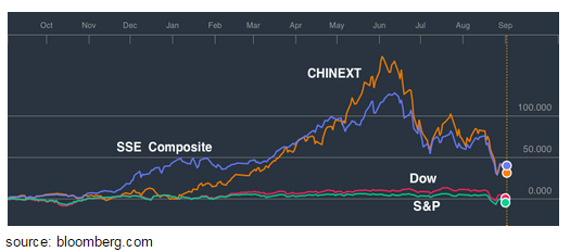 Chinext and SSE Composite