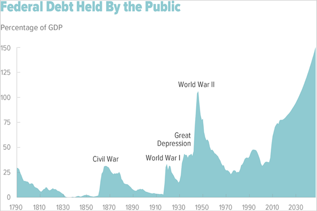 Percentage of federal debt held by the public in years 1790-2030
