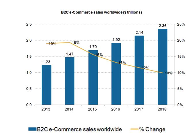Worldwide B2C e-commerce sales trend