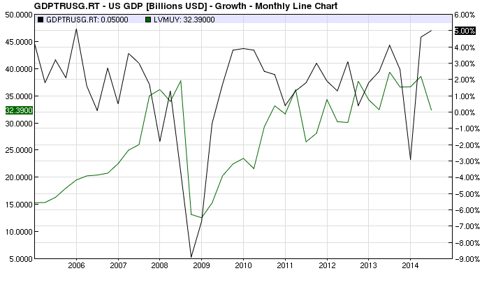 LVMUY vs US GDP chart