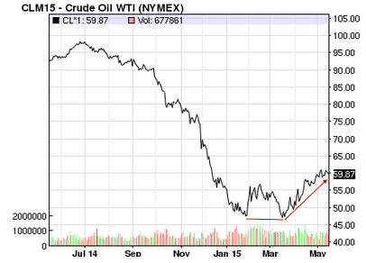 1-Year Chart of WTI
