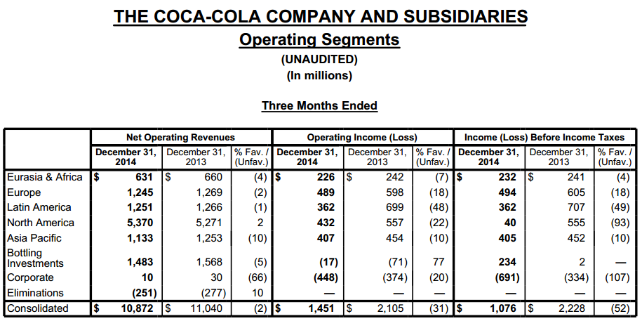Coca-cola Revenue and Income by Segment