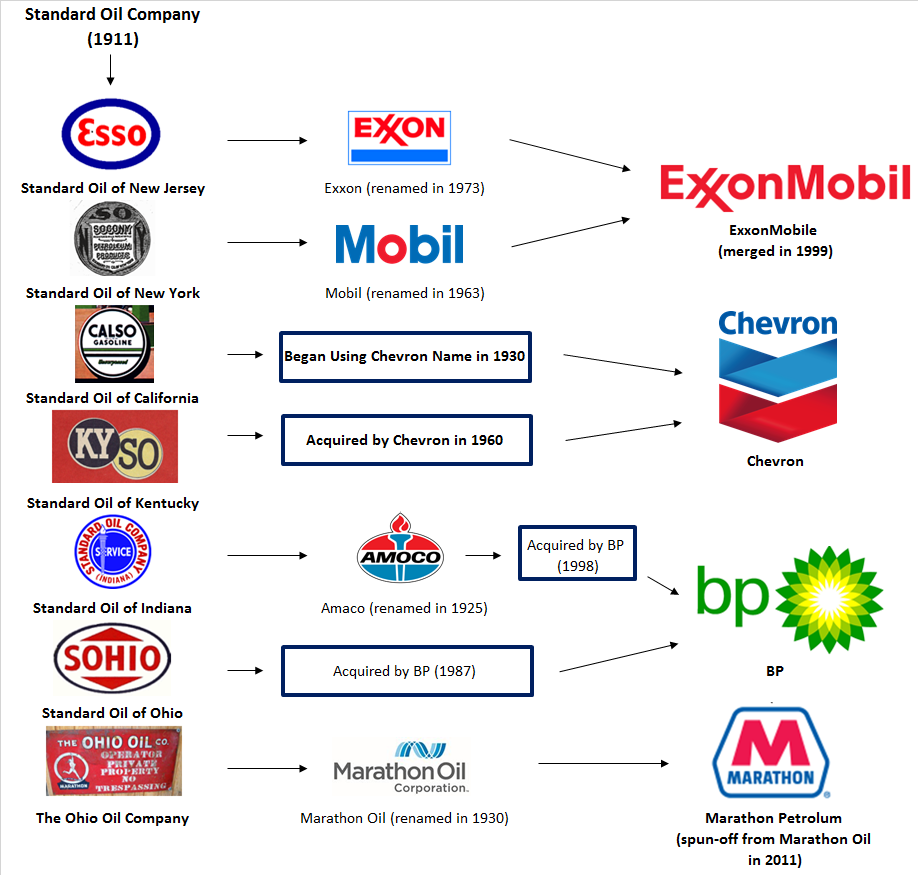 Standard Oil Infographic2