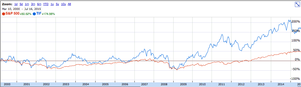 Tiffany Chart in comparison to S&P 500