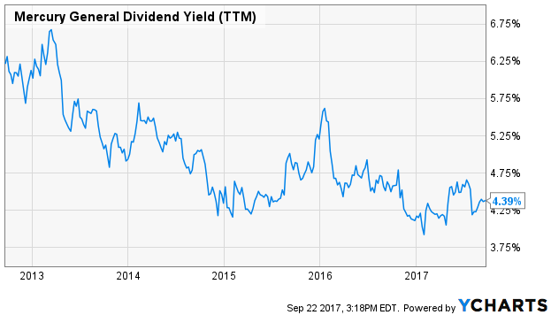 Mercury General Dividend Yield