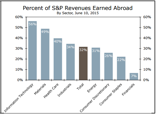 Revenues Earned Abroad