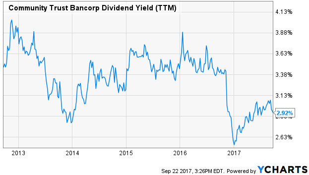 Community Confidence Bancorp Dividend Income (TTM)