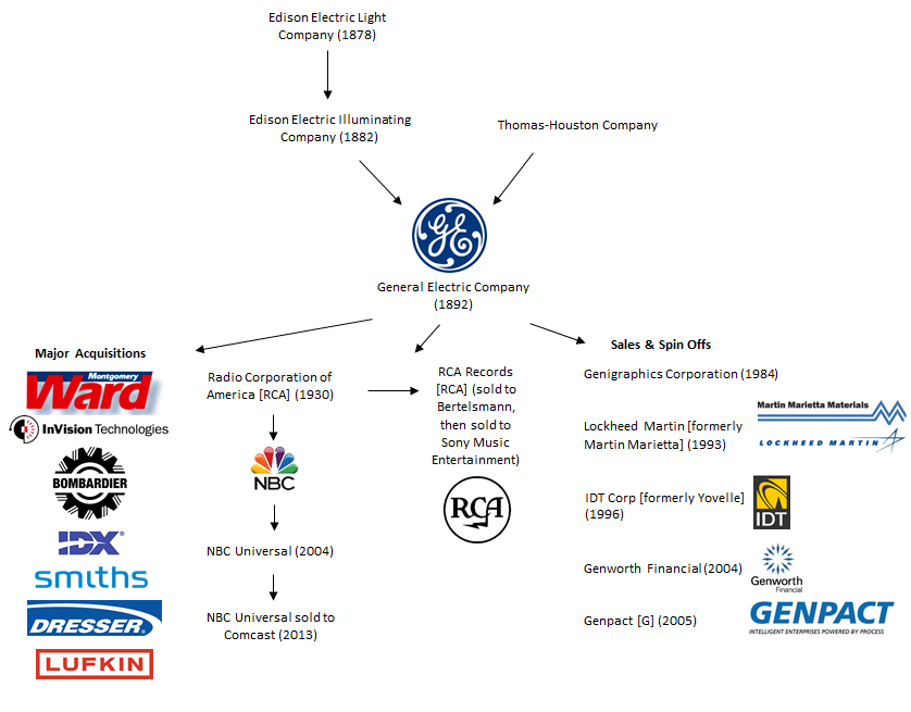 The visual history of GE