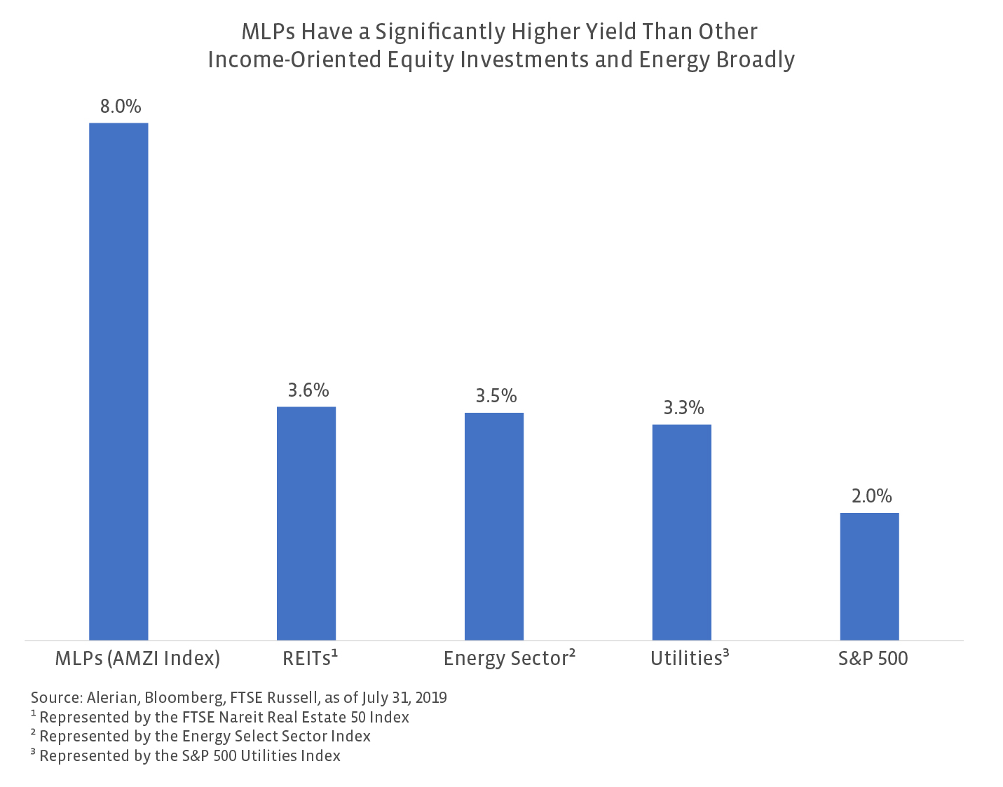 MLPs have higher yields