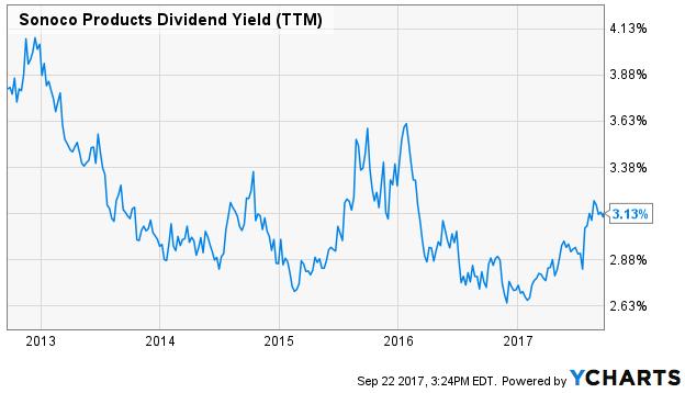 Rendement des dividendes (TTM) des produits Sonoco