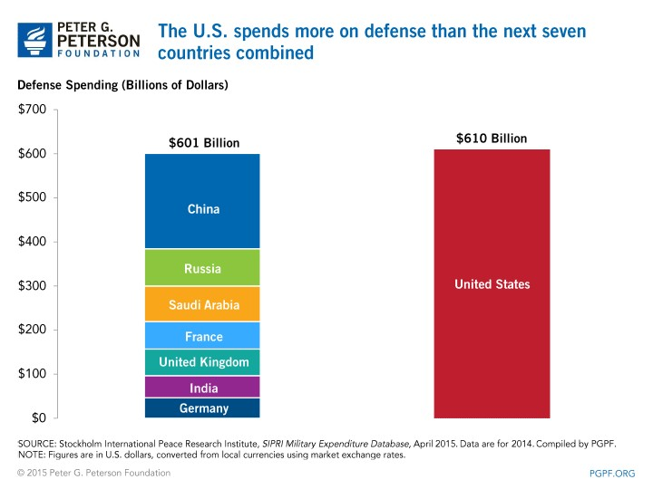 Defense Spending (Billions of Dollars)