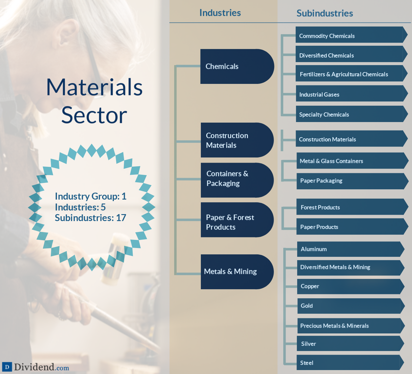 Materials Sector Image