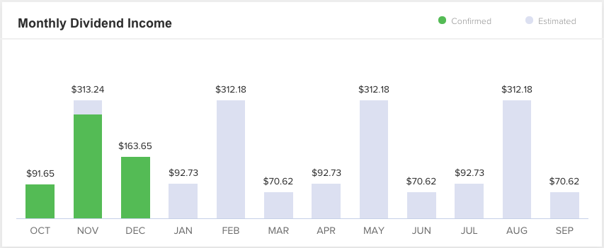 Monthly Dividend Income