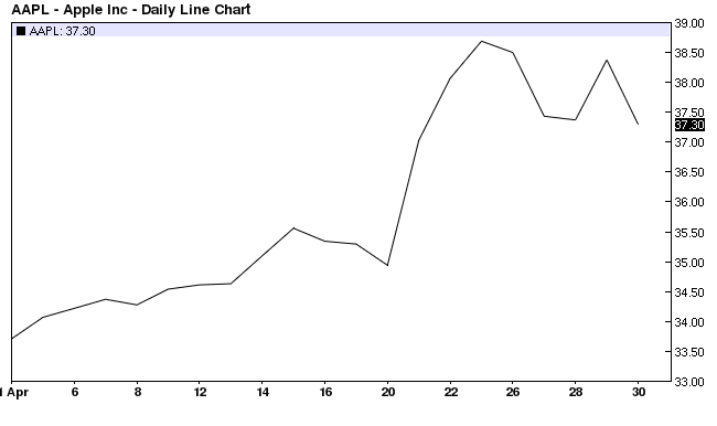 Apple Inc. Daily Line Chart 2010