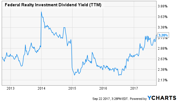 Federal Realty Investment Dividend Yield (TTM)