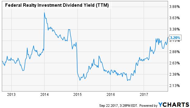 Rendement du dividende immobilier fédéral (TTM)