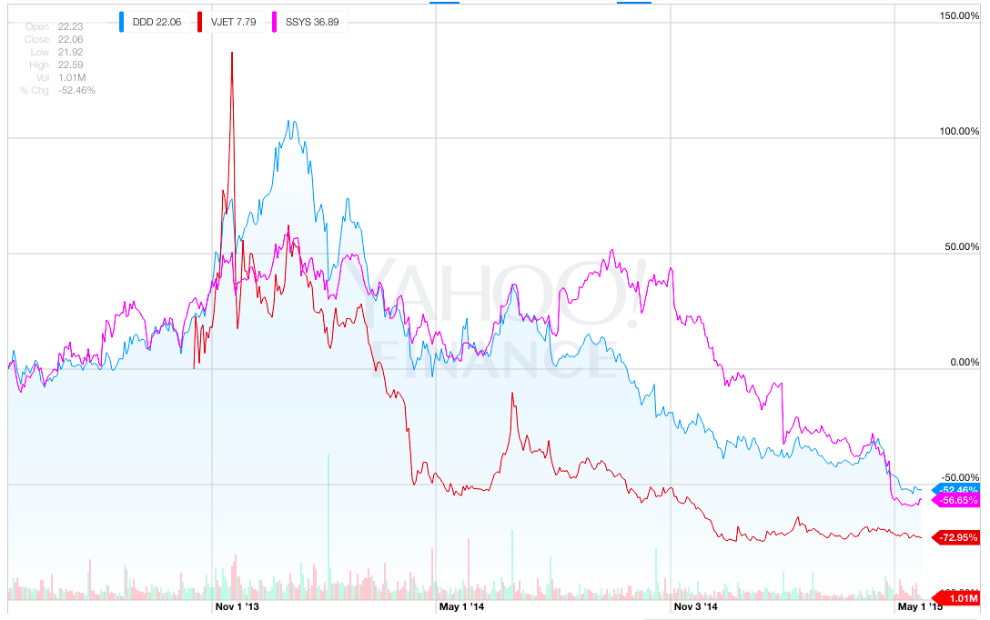 stock chart of SSYS, DDD and VJET