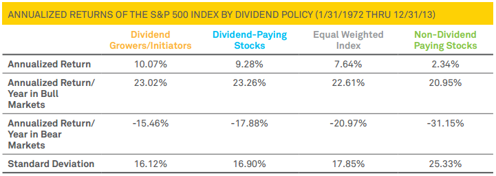 Dividend paying vs. non-dividend stocks