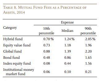 Mutual fund fee table