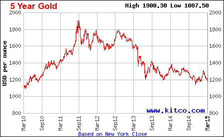 Five-year price chart of gold