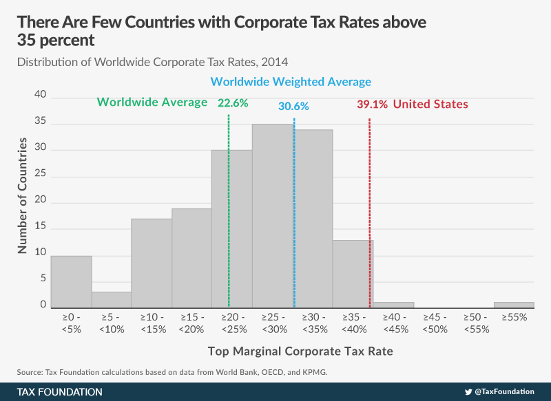 comparing tax rates around the world