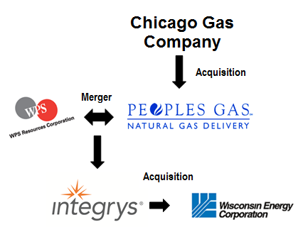 history of chicago gas company