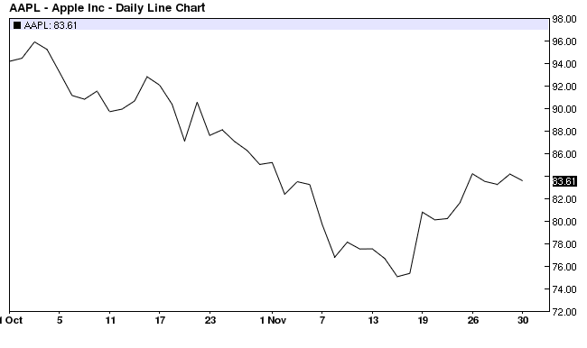 Apple Ic. Daily Line Chart 2001