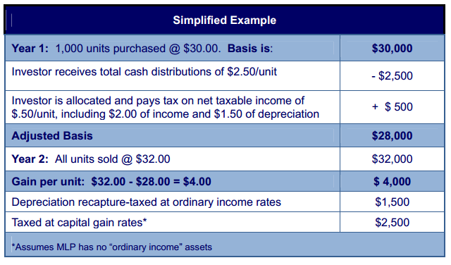 MLP Tax Example