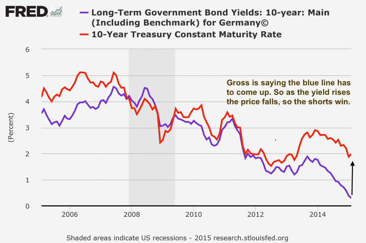 us treasury and german bond yields